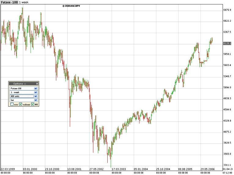 Click here for FTSE 100 :: December 2006 - March 2012